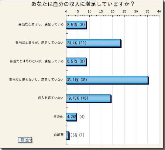 世論調査.ネットの収入満足度調査